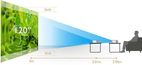BenQ W2700 : zoom, lens shift, correction trapèze