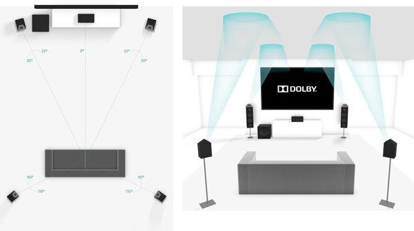 Denon AVC-X4700H : Dolby Atmos
