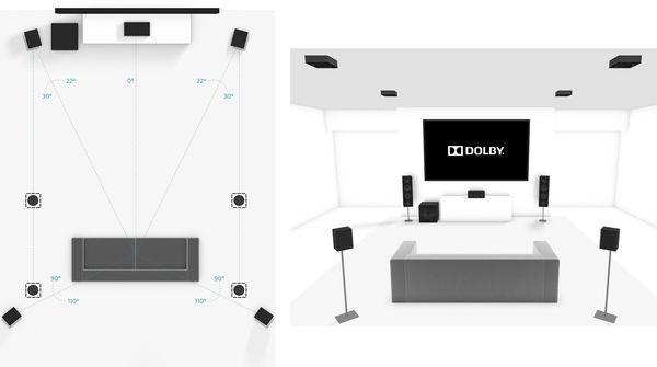 Denon AVC-X6700H : Dolby Atmos