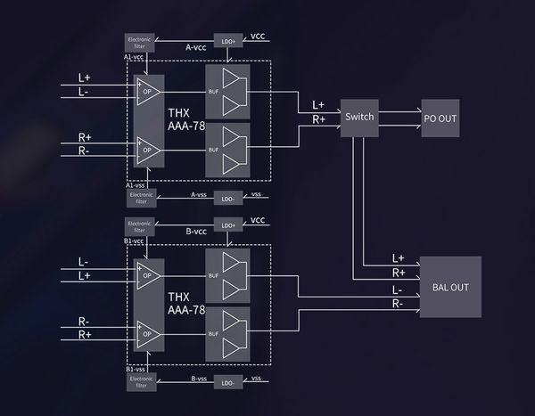 FiiO M11 Pro: afbalancerede kredsløb