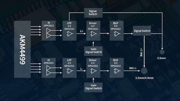 Diagram der viser konfigurationen af forstærker kredsløbene på FiiO M15-afspilleren