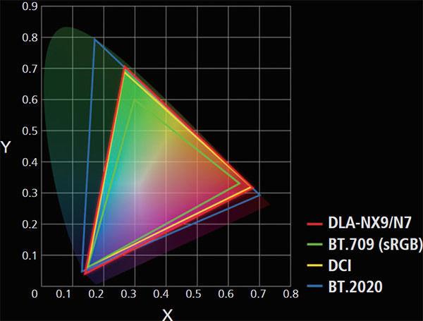 Le JVC DLA-NX9 couvre 100% des espaces colorimétriques REC.709 et DCI-P3..