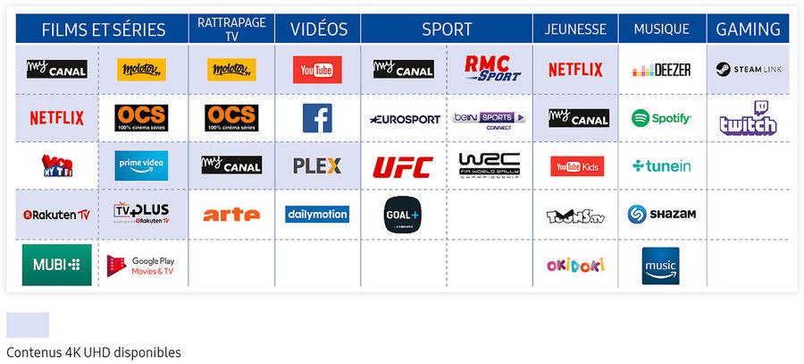 TV Connectées Samsung : les applications