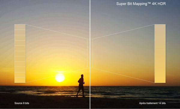 Sony KD-55A8 : super bit mapping HDR